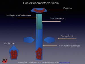 Confezionamento verticale